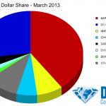 Ventas de Marzo de 2013 en USA