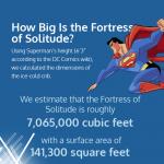Infografía del valor de la Fortaleza de la Soledad