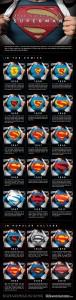 Infografía de la evolución del logo de Superman