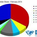 Ventas de dólares en USA en febrero de 2014