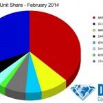 Ventas de unidades en USA en febrero de 2014