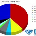Ventas en unidades de marzo de 2014